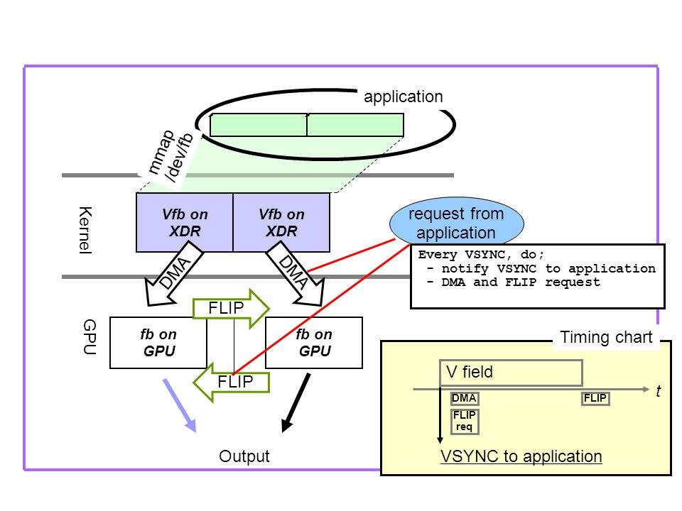 fb on GPU fb on GPU Kernel Vfb on XDR Output request from application mmap /dev/fb Every VSYNC, do; - notify VSYNC to application - DMA and FLIP request FLIP DMA V field VSYNC to application t DMA Timing chart Vfb on XDR DMA FLIP FLIP req FLIP