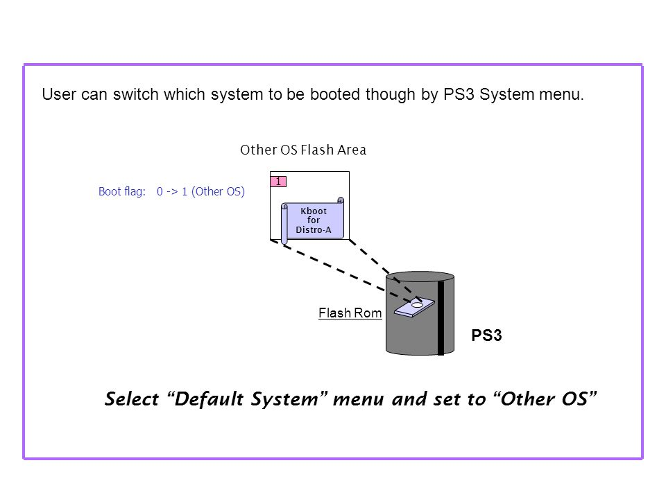 PS3 Select Default System menu and set to Other OS Boot flag: 0 -> 1 (Other OS) Other OS Flash Area 1 Kboot for Distro-A User can switch which system to be booted though by PS3 System menu.