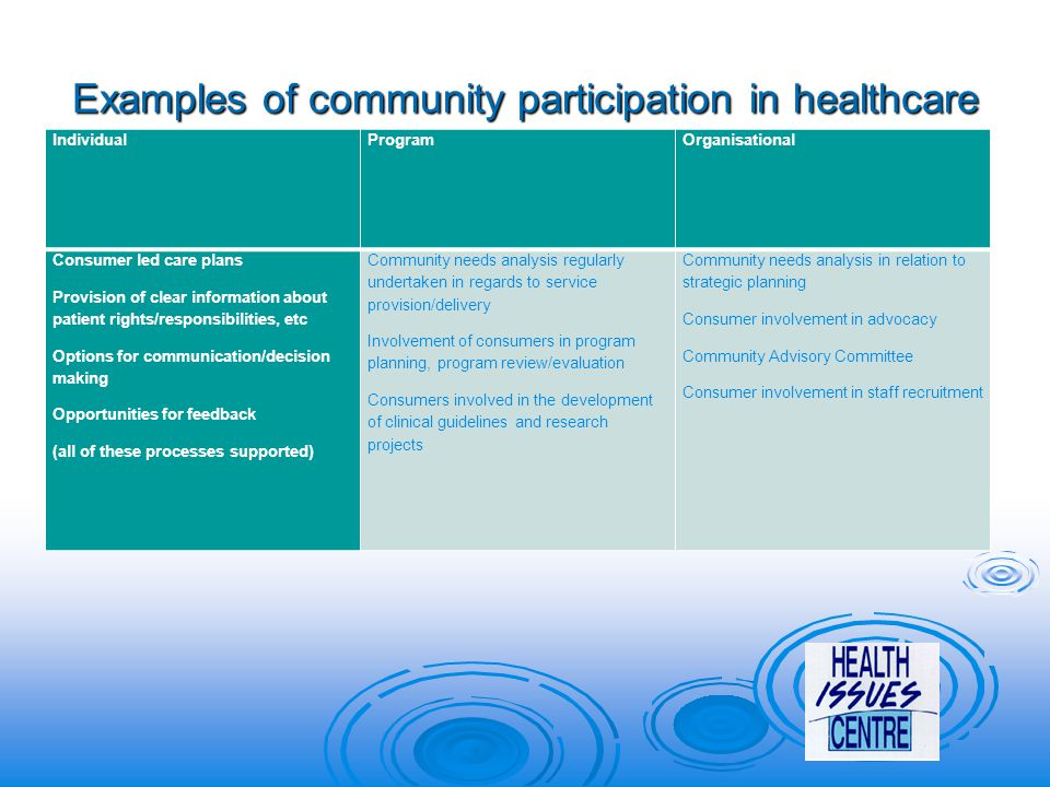 Examples of community participation in healthcare IndividualProgramOrganisational Consumer led care plans Provision of clear information about patient rights/responsibilities, etc Options for communication/decision making Opportunities for feedback (all of these processes supported) Community needs analysis regularly undertaken in regards to service provision/delivery Involvement of consumers in program planning, program review/evaluation Consumers involved in the development of clinical guidelines and research projects Community needs analysis in relation to strategic planning Consumer involvement in advocacy Community Advisory Committee Consumer involvement in staff recruitment