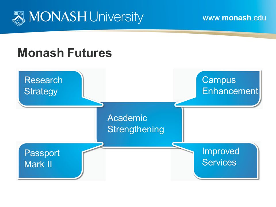 www.monash.edu Monash Futures Academic Strengthening Passport Mark II Improved Services Research Strategy Campus Enhancement