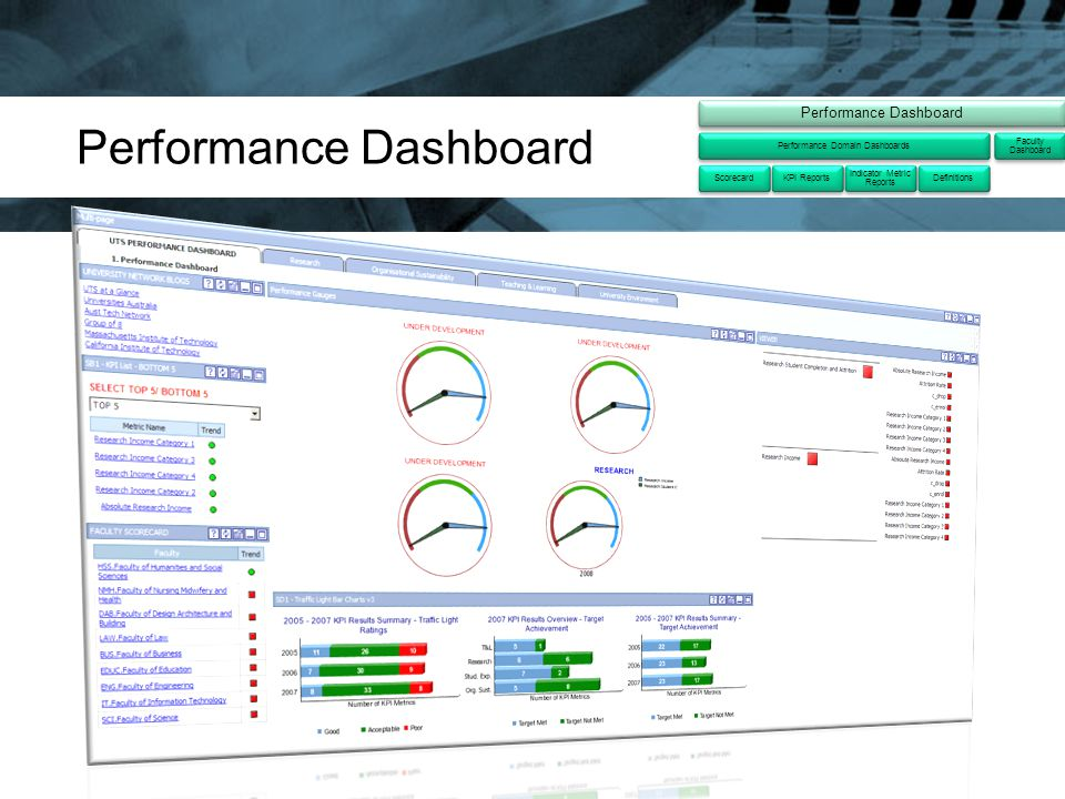 Performance Dashboard Performance Domain DashboardsScorecardKPI Reports Indicator Metric Reports Definitions Faculty Dashboard