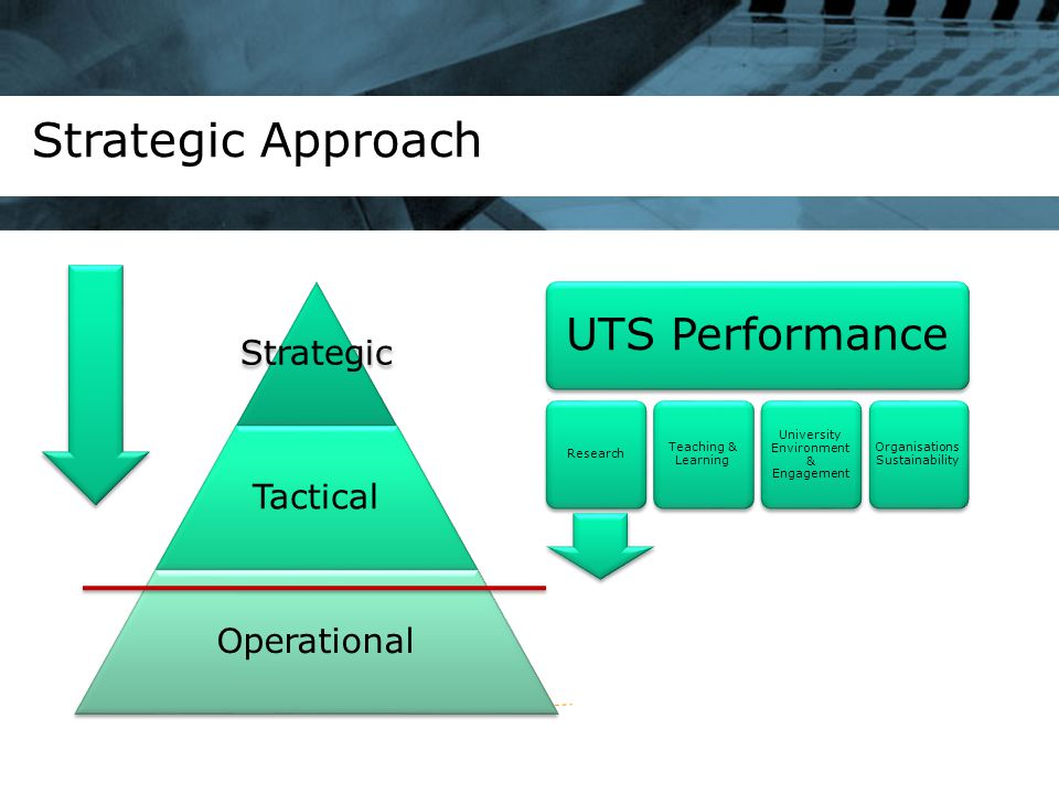 Strategic Approach UTS Performance Research Teaching & Learning University Environment & Engagement Organisations Sustainability Strategic Tactical Operational