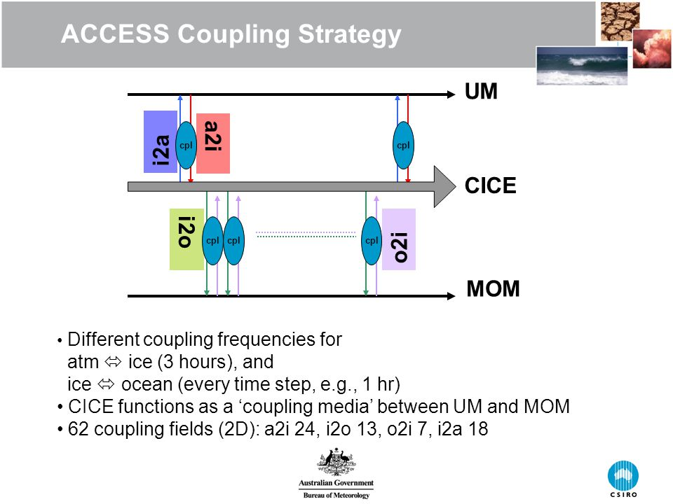 ACCESS Coupling Strategy UM CICE MOM a2i i2a i2o o2i cpl Different coupling frequencies for atm  ice (3 hours), and ice  ocean (every time step, e.g., 1 hr) CICE functions as a 'coupling media' between UM and MOM 62 coupling fields (2D): a2i 24, i2o 13, o2i 7, i2a 18