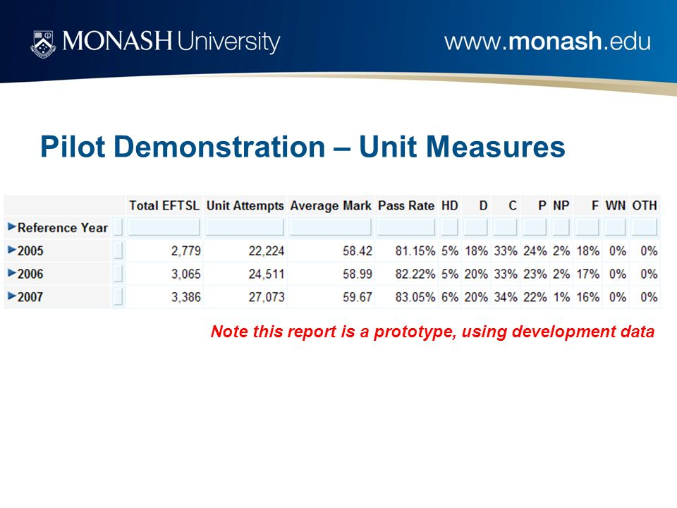 Pilot Demonstration – Unit Measures Note this report is a prototype, using development data