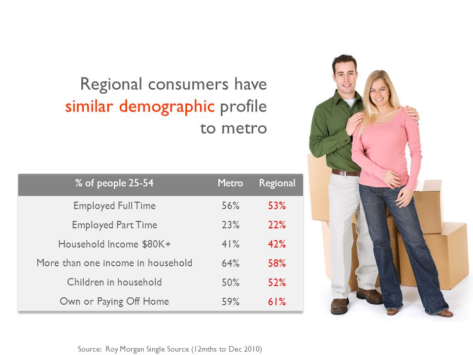 Source: Roy Morgan Single Source (12mths to Dec 2010) Regional consumers have similar demographic profile to metro