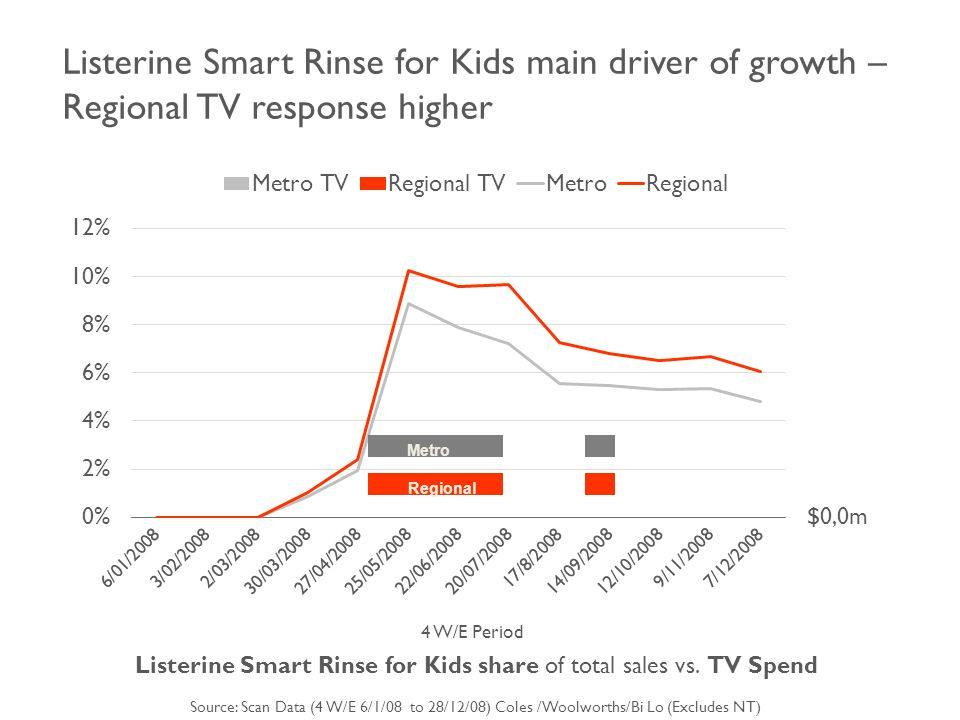 Listerine Smart Rinse for Kids main driver of growth – Regional TV response higher 4 W/E Period Listerine Smart Rinse for Kids share of total sales vs.