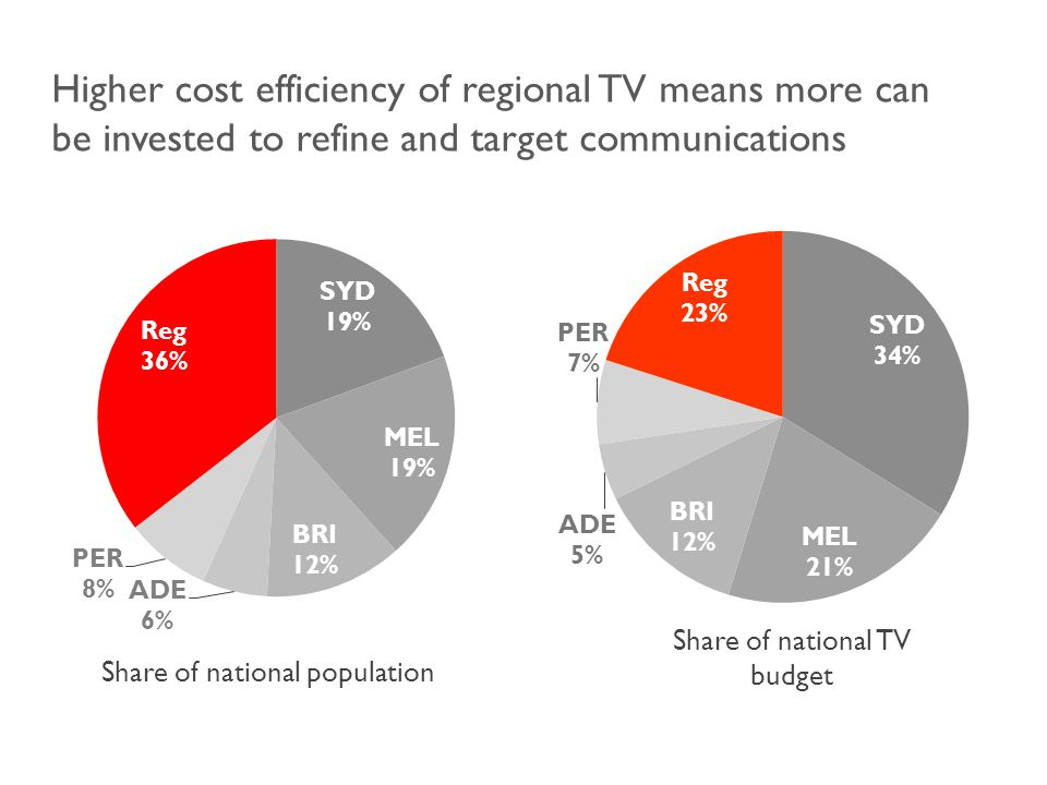 Share of national population Share of national TV budget Higher cost efficiency of regional TV means more can be invested to refine and target communications