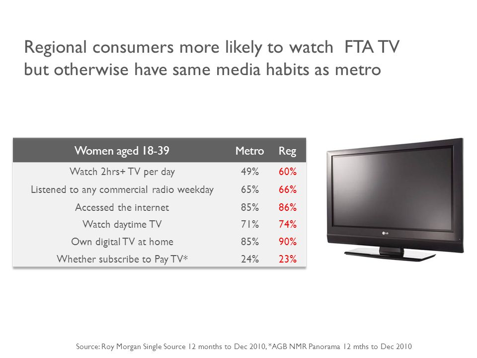 Regional consumers more likely to watch FTA TV but otherwise have same media habits as metro Source: Roy Morgan Single Source 12 months to Dec 2010, *AGB NMR Panorama 12 mths to Dec 2010