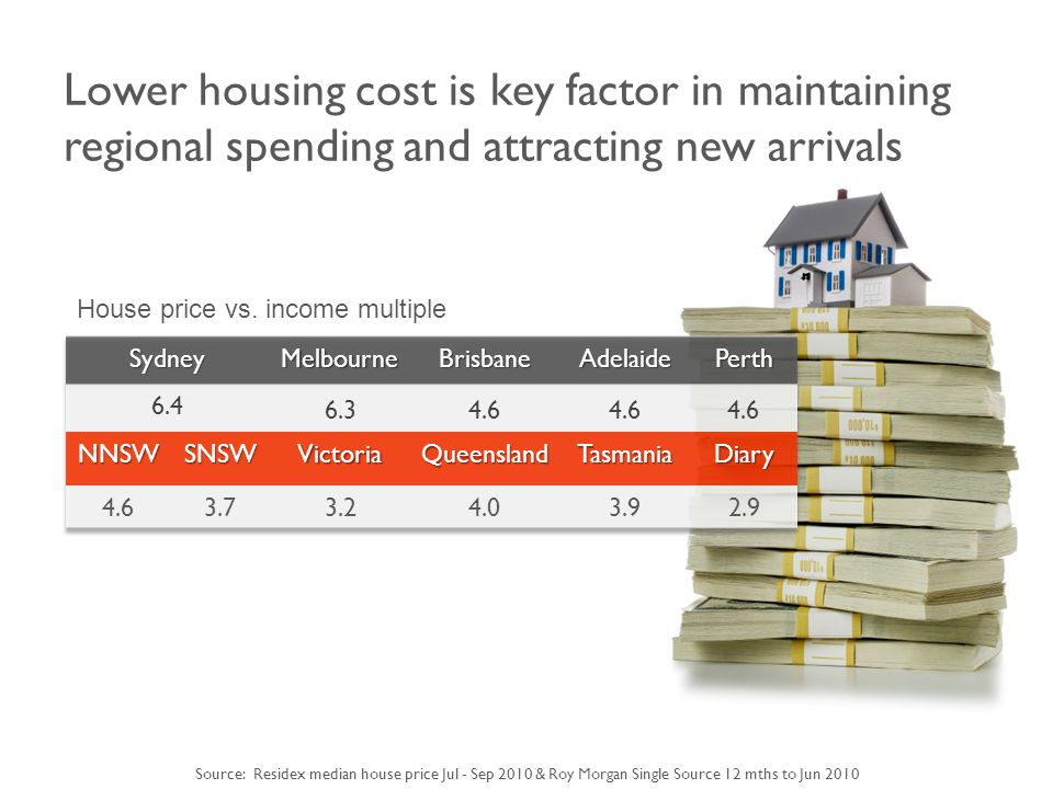 Lower housing cost is key factor in maintaining regional spending and attracting new arrivals House price vs.