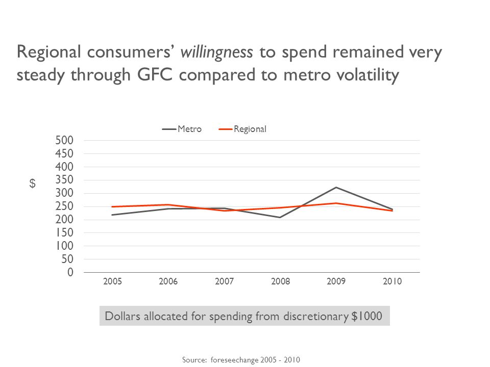 Regional consumers' willingness to spend remained very steady through GFC compared to metro volatility Dollars allocated for spending from discretionary $1000 Source: foreseechange 2005 - 2010 $