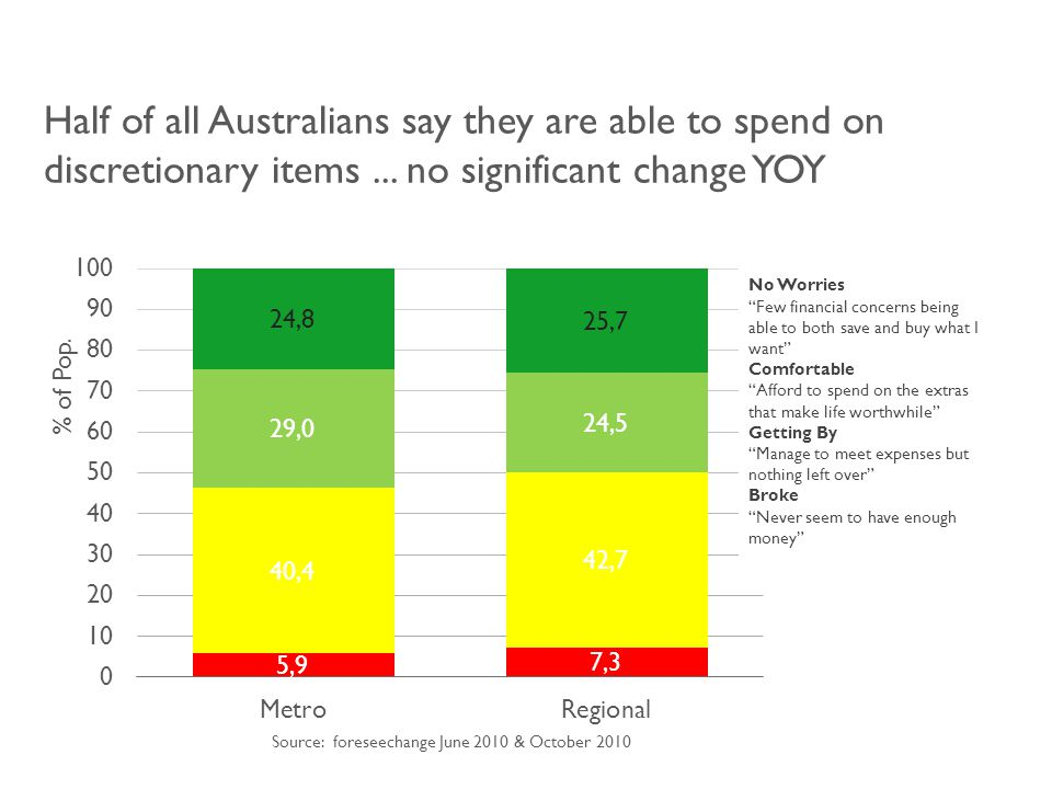 Half of all Australians say they are able to spend on discretionary items...