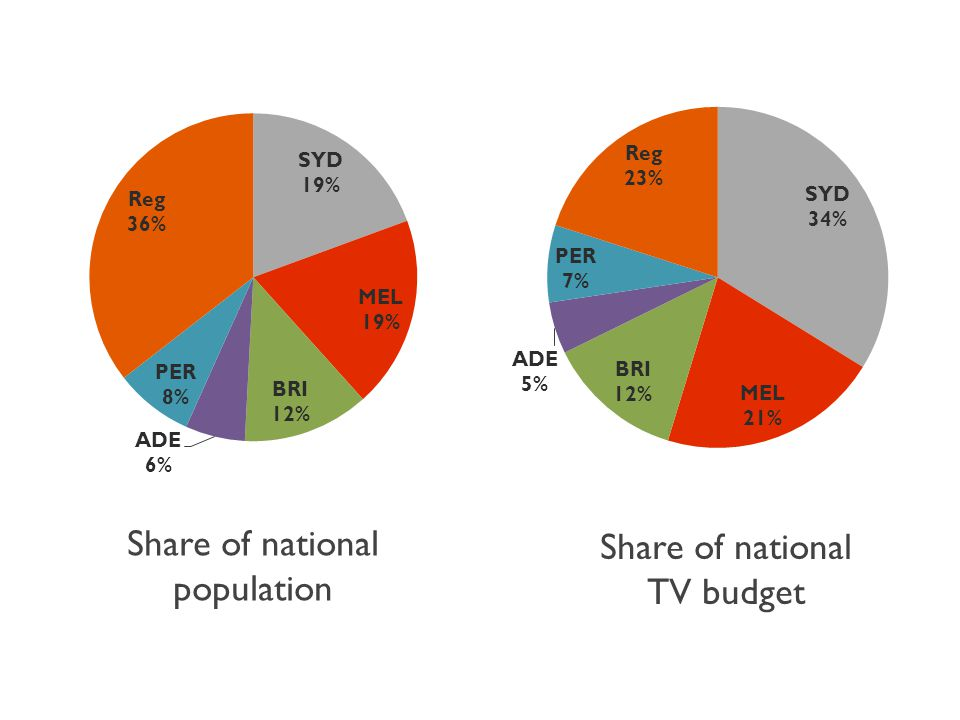 Share of national population Share of national TV budget