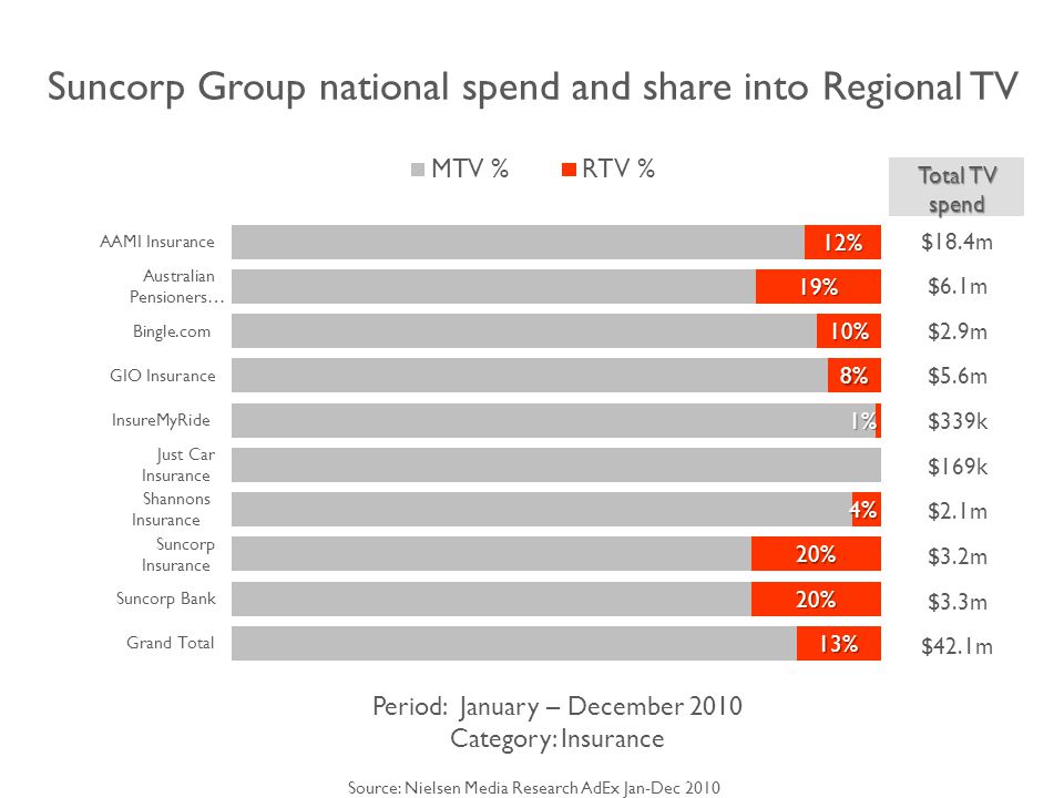 Suncorp Group national spend and share into Regional TV Period: January – December 2010 Category: Insurance Total TV spend $18.4m $6.1m $2.9m $5.6m $339k $169k $2.1m $3.2m $3.3m $42.1m Source: Nielsen Media Research AdEx Jan-Dec 2010