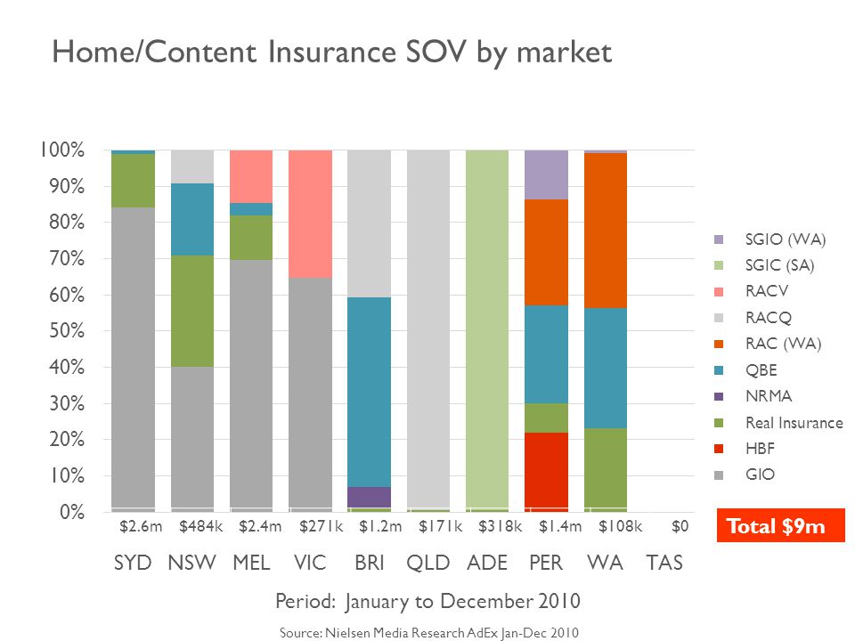 Home/Content Insurance SOV by market Period: January to December 2010 Source: Nielsen Media Research AdEx Jan-Dec 2010 $2.6m$484k$2.4m$271k$1.2m$171k$318k$1.4m$108k $0 Total $9m