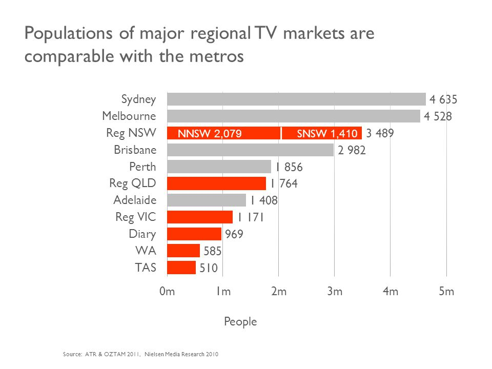 Populations of major regional TV markets are comparable with the metros People Source: ATR & OZTAM 2011, Nielsen Media Research 2010 NNSW 2,079 SNSW 1,410