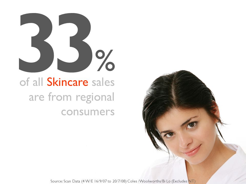 33 % of all Skincare sales are from regional consumers Source: Scan Data (4 W/E 16/9/07 to 20/7/08) Coles /Woolworths/Bi Lo (Excludes NT)