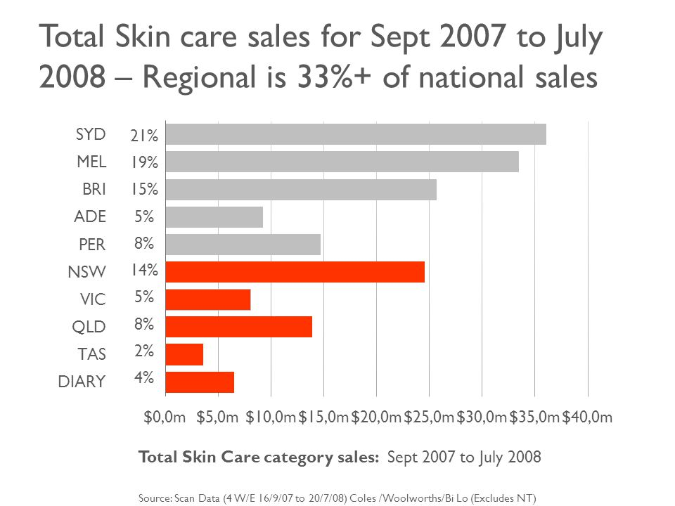 Total Skin care sales for Sept 2007 to July 2008 – Regional is 33%+ of national sales Total Skin Care category sales: Sept 2007 to July 2008 Source: Scan Data (4 W/E 16/9/07 to 20/7/08) Coles /Woolworths/Bi Lo (Excludes NT) 21% 19% 15% 5% 8% 14% 5% 8% 2% 4%