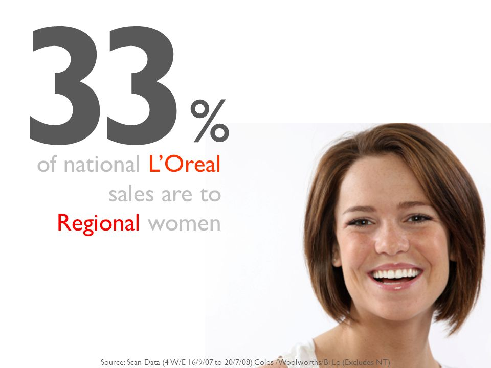 33 % of national L'Oreal sales are to Regional women Source: Scan Data (4 W/E 16/9/07 to 20/7/08) Coles /Woolworths/Bi Lo (Excludes NT)