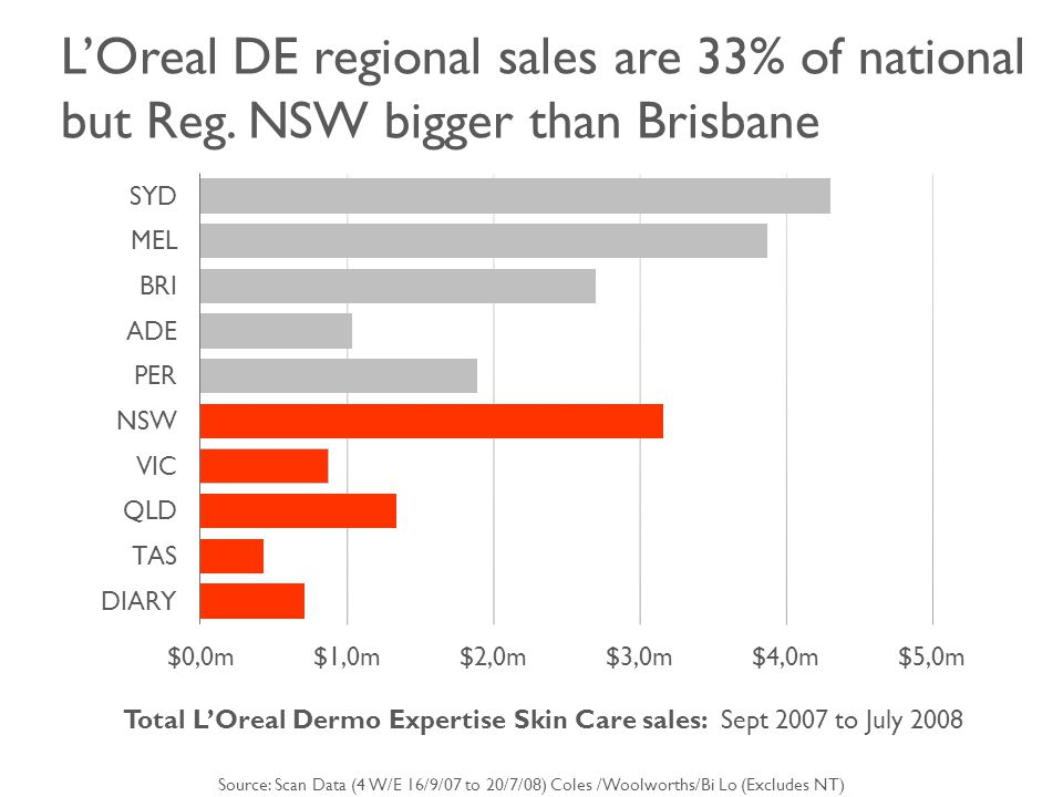 L'Oreal DE regional sales are 33% of national but Reg.