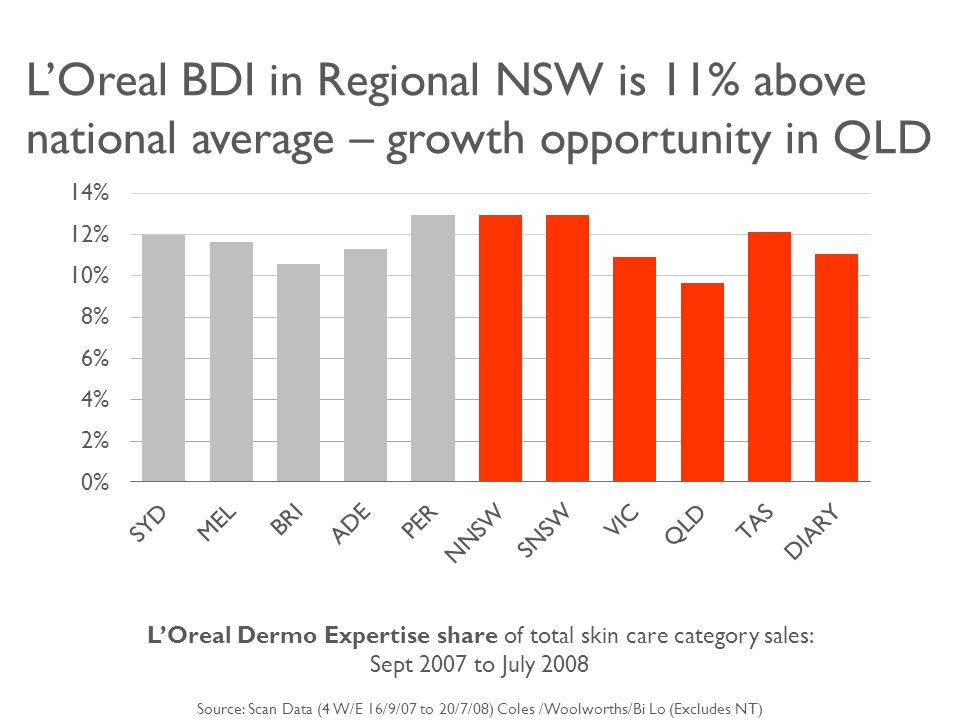 L'Oreal BDI in Regional NSW is 11% above national average – growth opportunity in QLD L'Oreal Dermo Expertise share of total skin care category sales: Sept 2007 to July 2008 Source: Scan Data (4 W/E 16/9/07 to 20/7/08) Coles /Woolworths/Bi Lo (Excludes NT)