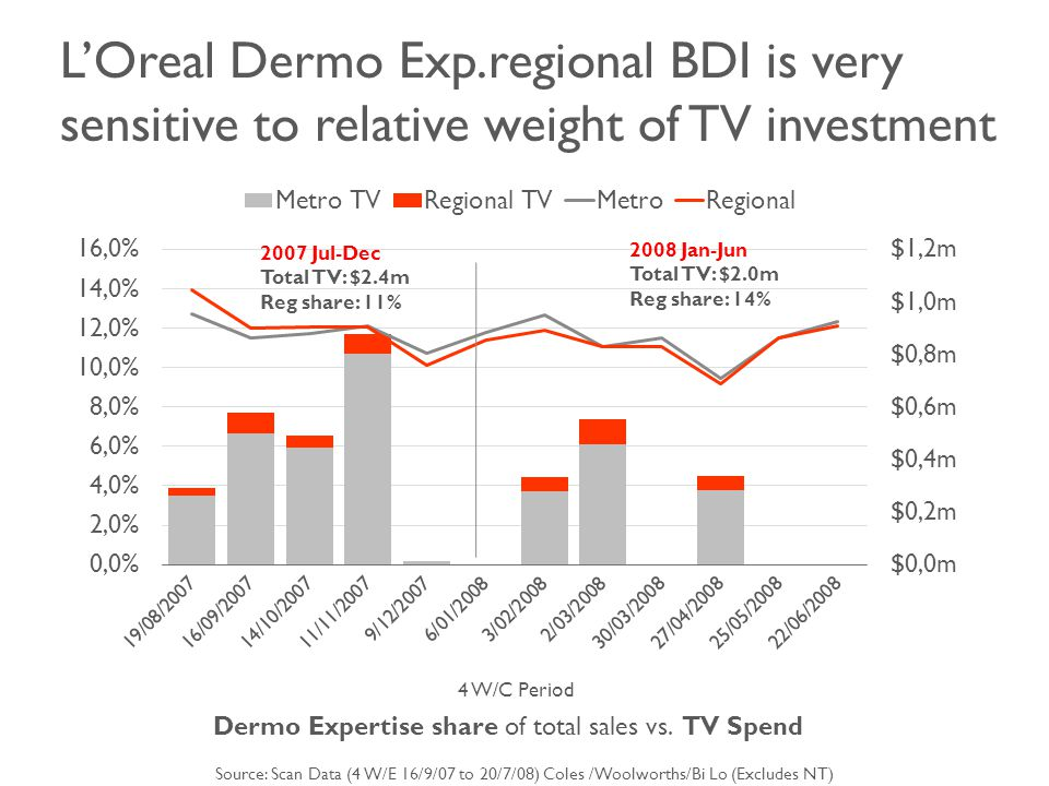 4 W/C Period Dermo Expertise share of total sales vs.