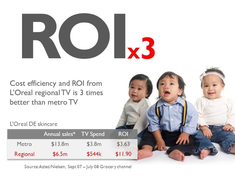 RO 3 I x Source: Aztec/Nielsen, Sept 07 – July 08 Grocery channel Cost efficiency and ROI from L'Oreal regional TV is 3 times better than metro TV