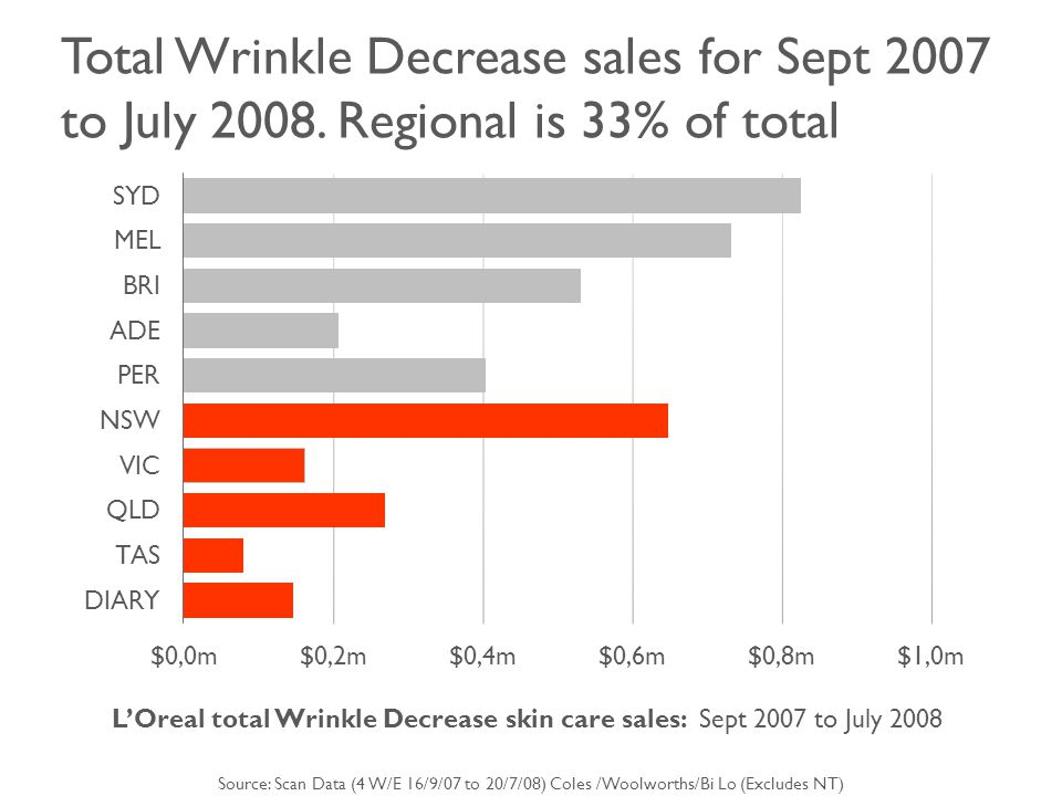 Total Wrinkle Decrease sales for Sept 2007 to July 2008.