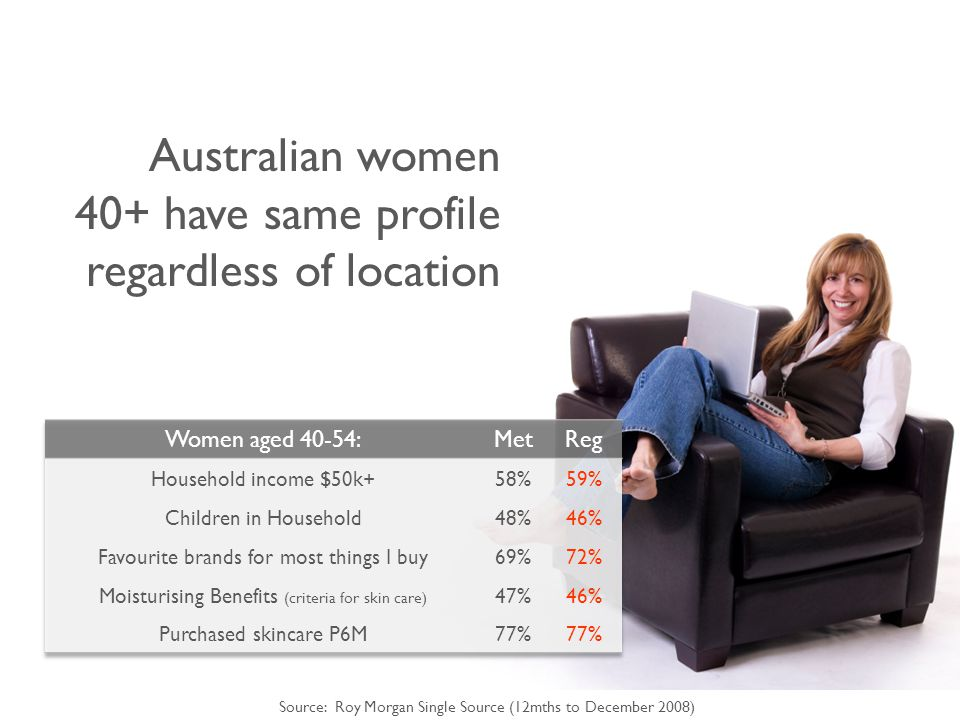 Australian women 40+ have same profile regardless of location Source: Roy Morgan Single Source (12mths to December 2008)