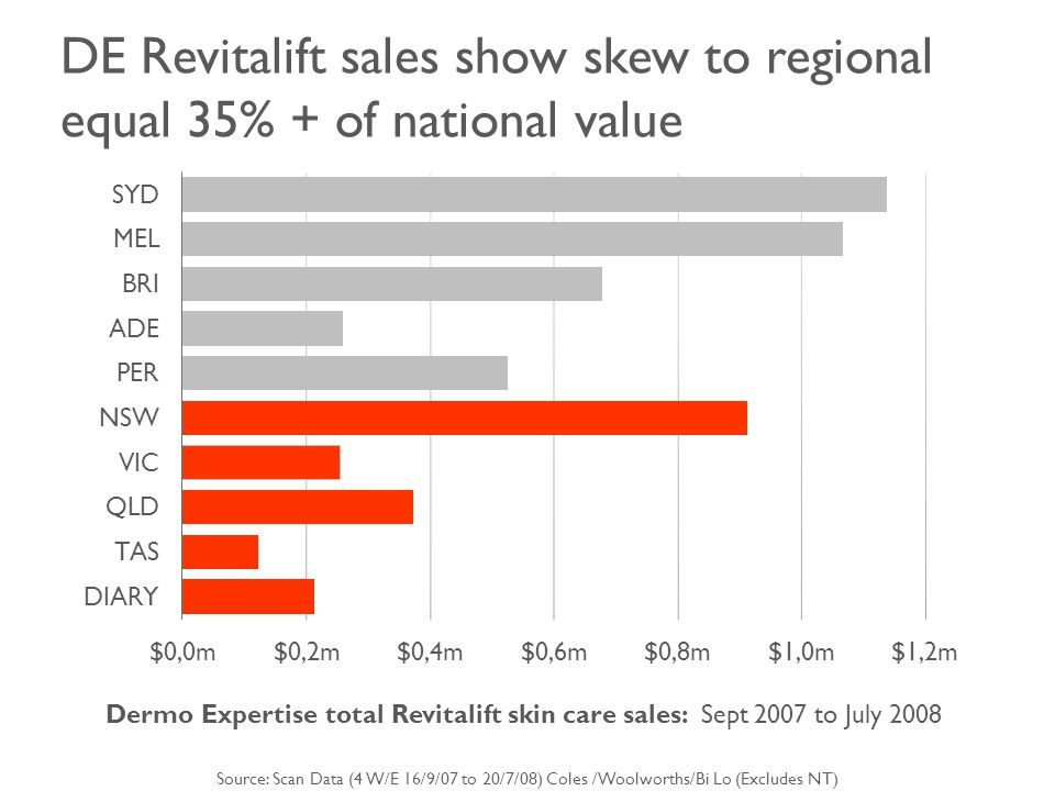DE Revitalift sales show skew to regional equal 35% + of national value Dermo Expertise total Revitalift skin care sales: Sept 2007 to July 2008 Source: Scan Data (4 W/E 16/9/07 to 20/7/08) Coles /Woolworths/Bi Lo (Excludes NT)