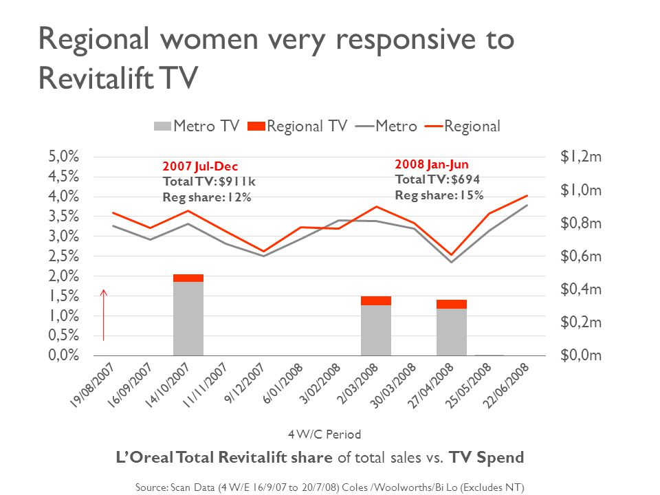 Regional women very responsive to Revitalift TV 4 W/C Period L'Oreal Total Revitalift share of total sales vs.