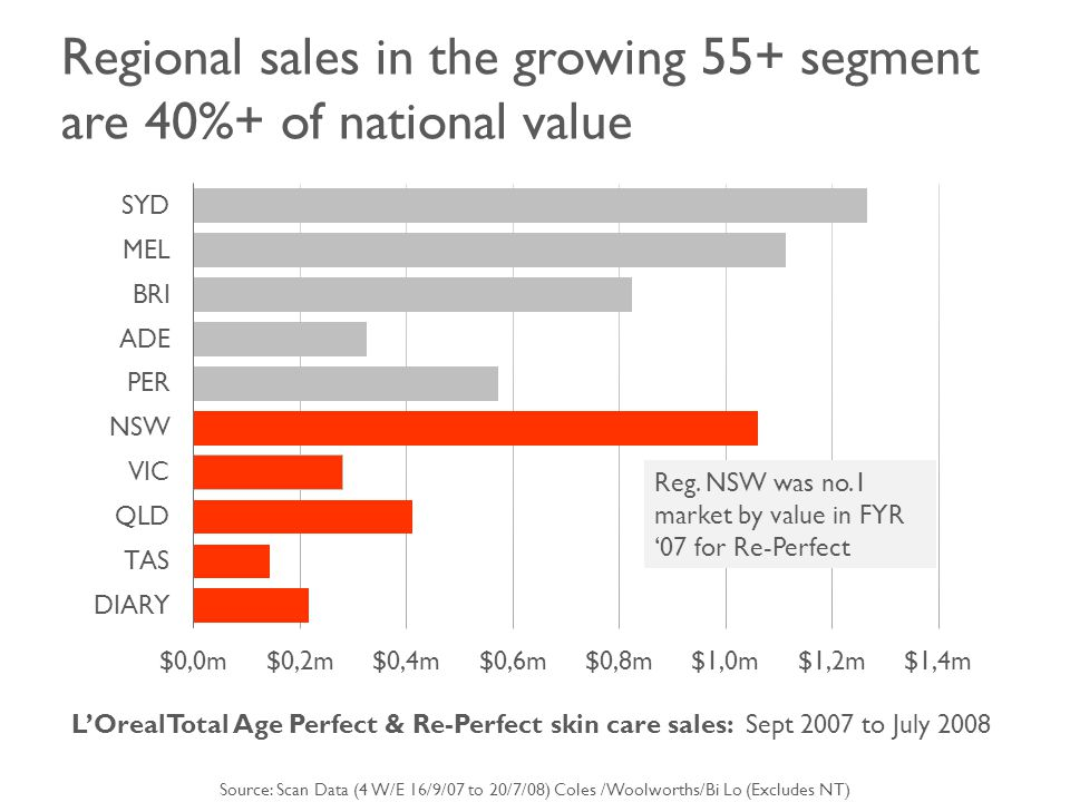 Regional sales in the growing 55+ segment are 40%+ of national value Source: Scan Data (4 W/E 16/9/07 to 20/7/08) Coles /Woolworths/Bi Lo (Excludes NT) L'OrealTotal Age Perfect & Re-Perfect skin care sales: Sept 2007 to July 2008 Reg.