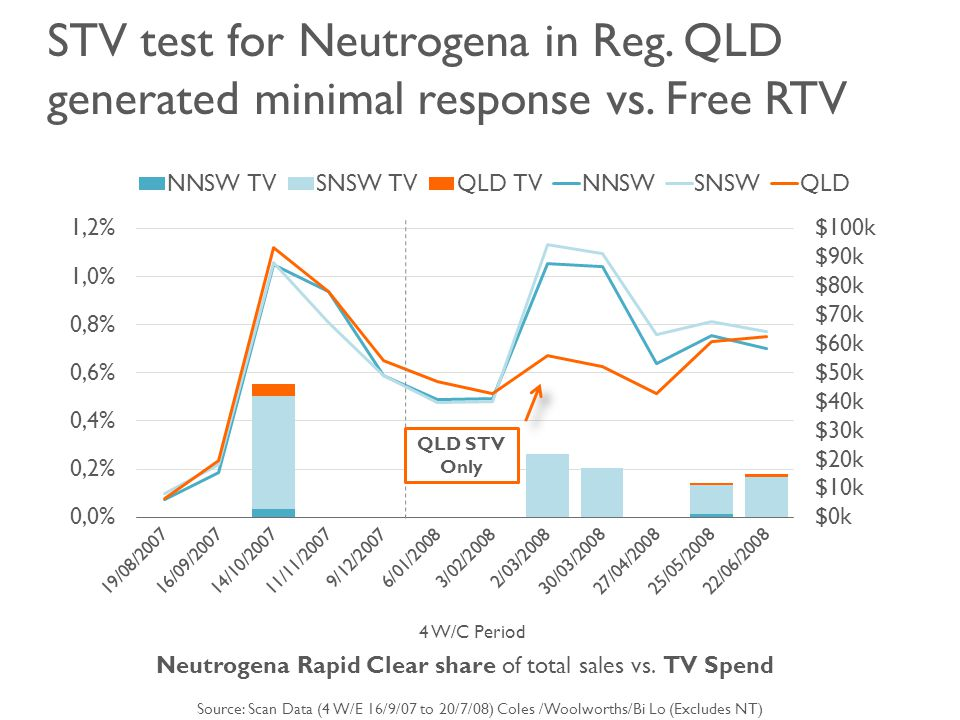 STV test for Neutrogena in Reg. QLD generated minimal response vs.