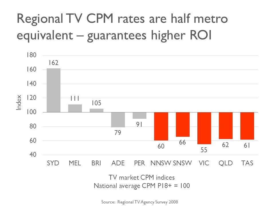 Regional TV CPM rates are half metro equivalent – guarantees higher ROI Index TV market CPM indices National average CPM P18+ = 100 Source: Regional TV Agency Survey 2008
