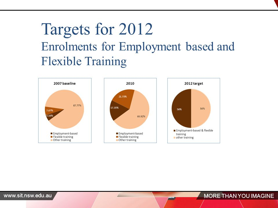 MORE THAN YOU IMAGINE www.sit.nsw.edu.au Targets for 2012 Enrolments for Employment based and Flexible Training