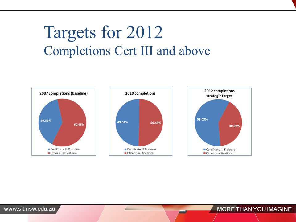 MORE THAN YOU IMAGINE www.sit.nsw.edu.au Targets for 2012 Completions Cert III and above