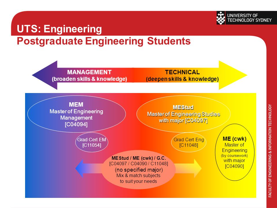 UTS: Engineering Postgraduate Engineering Students TECHNICAL (deepen skills & knowledge) MANAGEMENT (broaden skills & knowledge) MEM Master of Engineering Management [C04094]MEStud Master of Engineering Studies with major [C04097] MEStud / ME (cwk) / G.C.