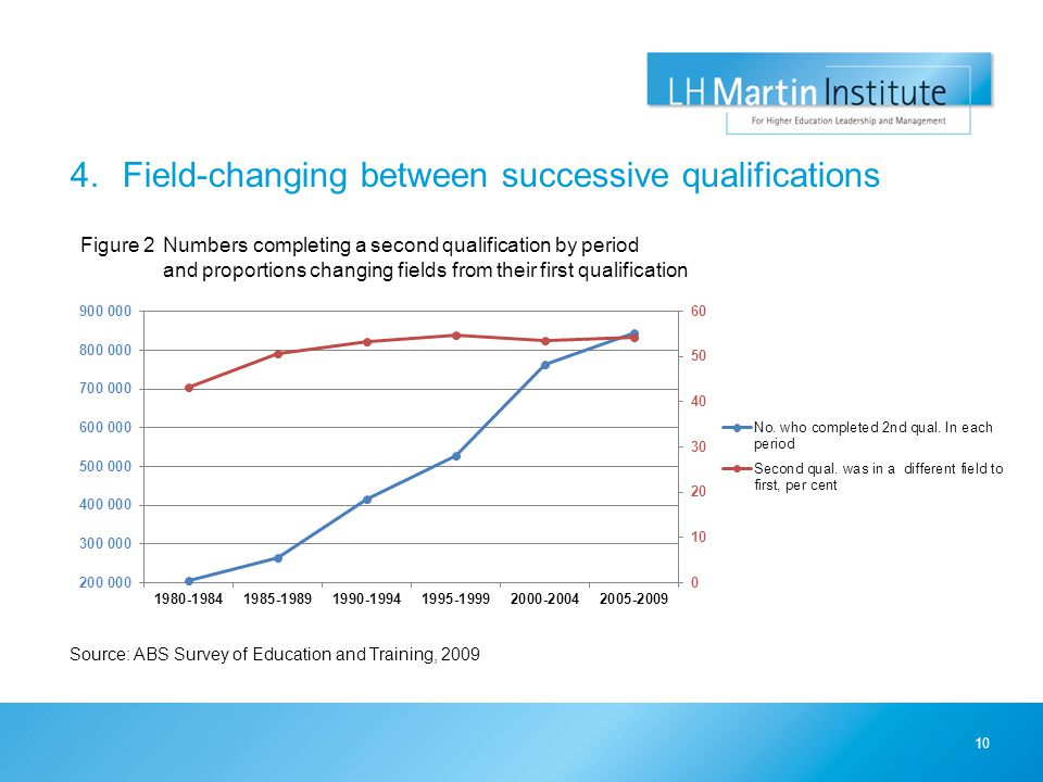 4.Field-changing between successive qualifications 10 Figure 2Numbers completing a second qualification by period and proportions changing fields from their first qualification Source: ABS Survey of Education and Training, 2009