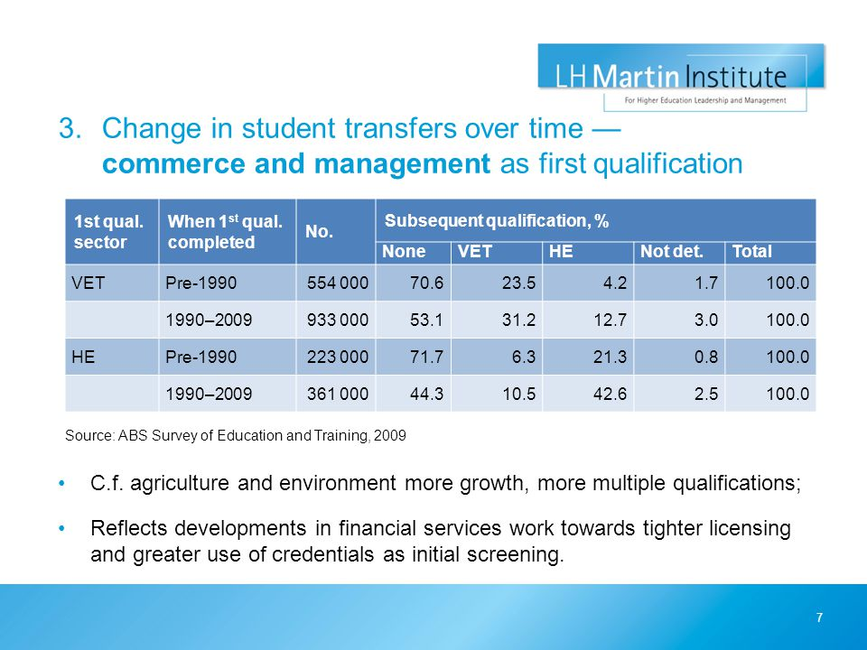 3.Change in student transfers over time — commerce and management as first qualification Source: ABS Survey of Education and Training, 2009 7 1st qual.