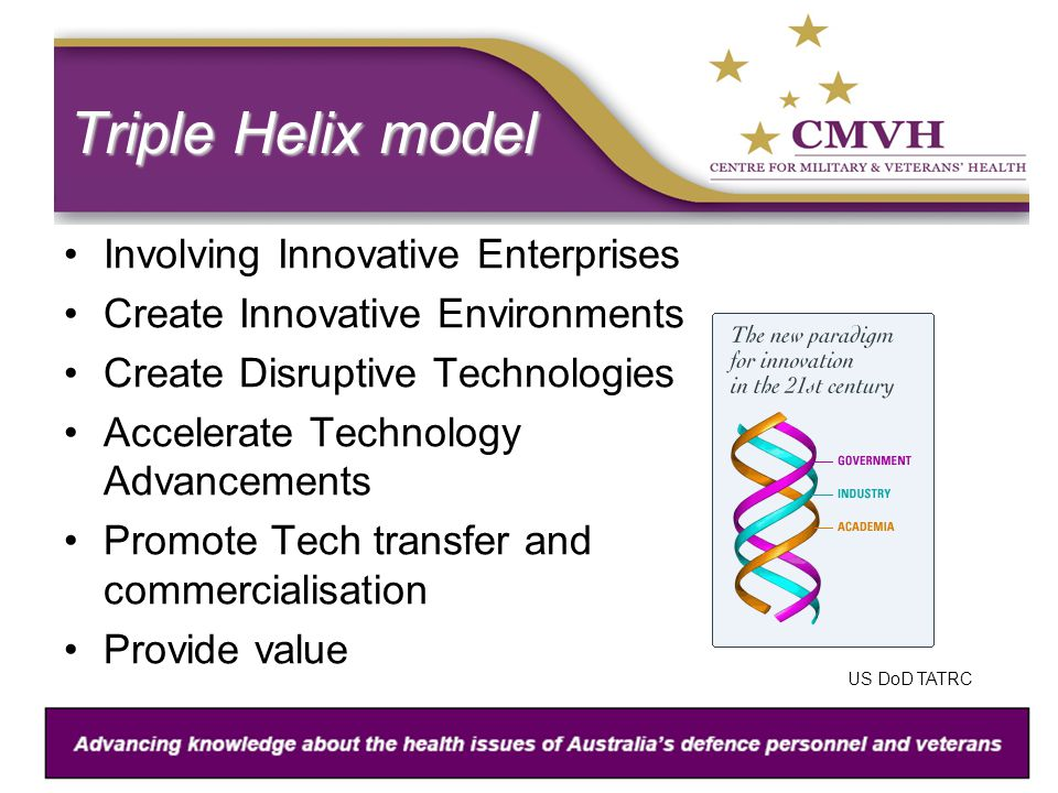 Triple Helix model Involving Innovative Enterprises Create Innovative Environments Create Disruptive Technologies Accelerate Technology Advancements Promote Tech transfer and commercialisation Provide value US DoD TATRC