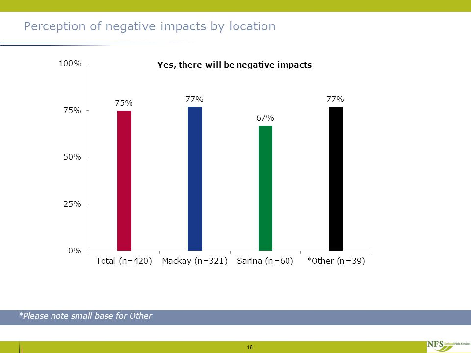 Perception of negative impacts by location 18 *Please note small base for Other