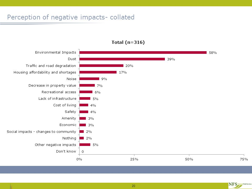 Perception of negative impacts- collated 20