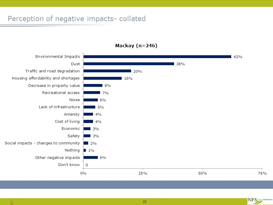 Perception of negative impacts- collated 22