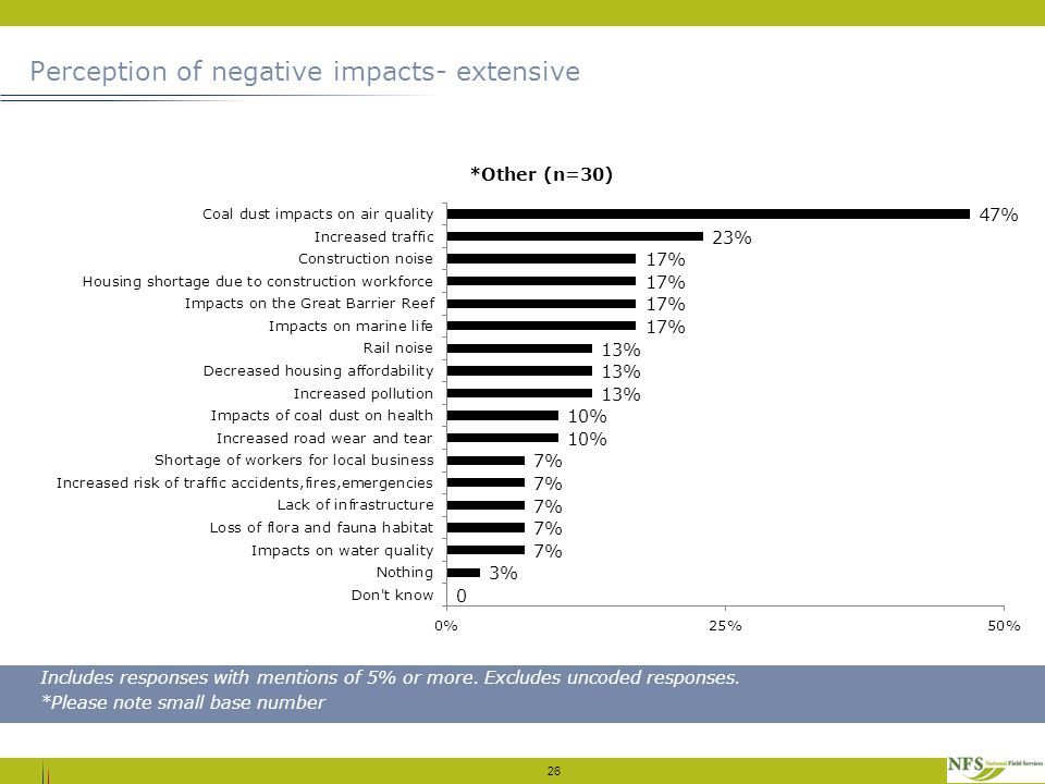 Perception of negative impacts- extensive 26 Includes responses with mentions of 5% or more.