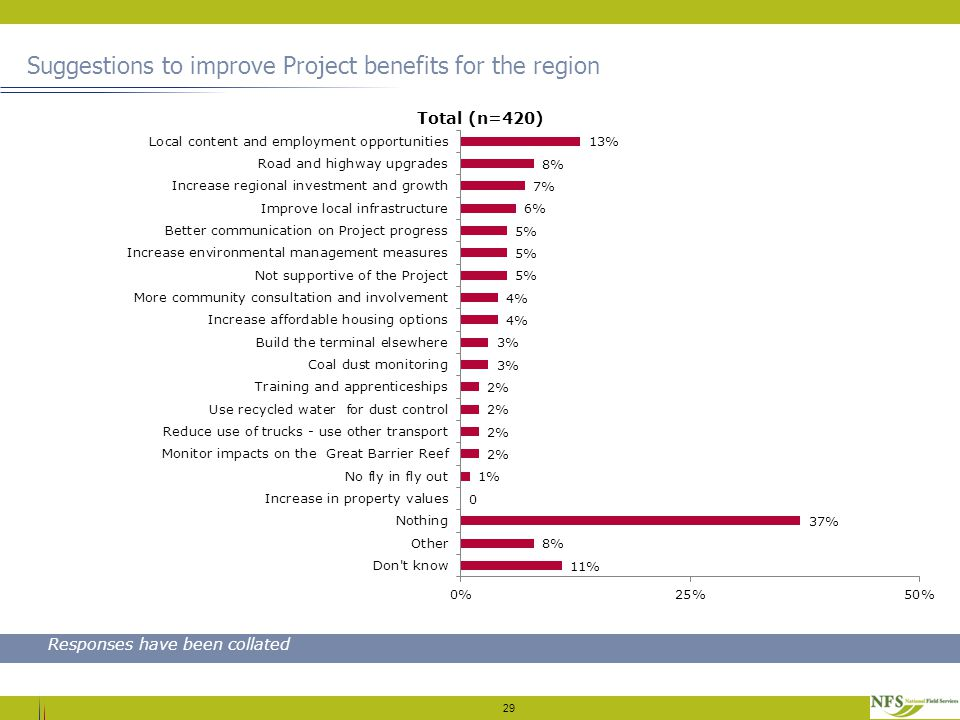 Suggestions to improve Project benefits for the region 29 Responses have been collated