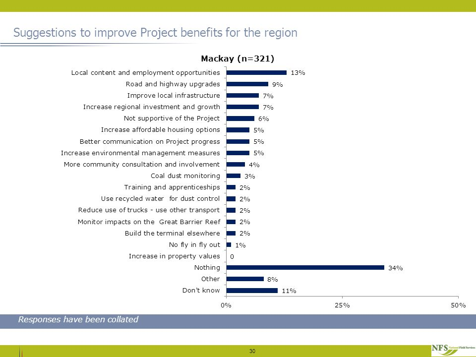 Suggestions to improve Project benefits for the region 30 Responses have been collated