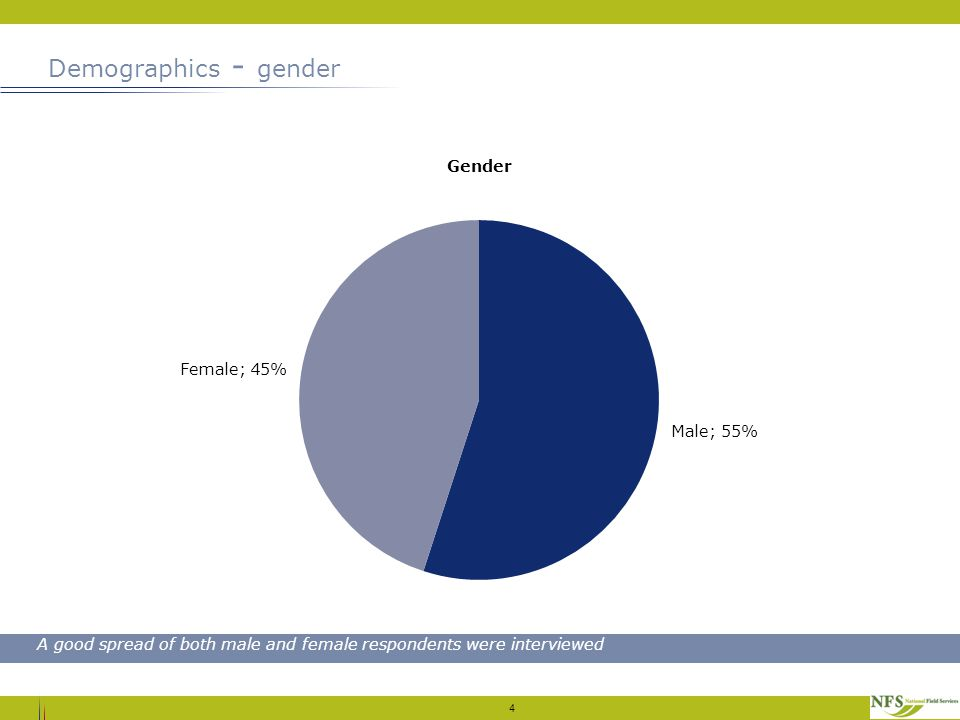 Demographics - gender 4 A good spread of both male and female respondents were interviewed