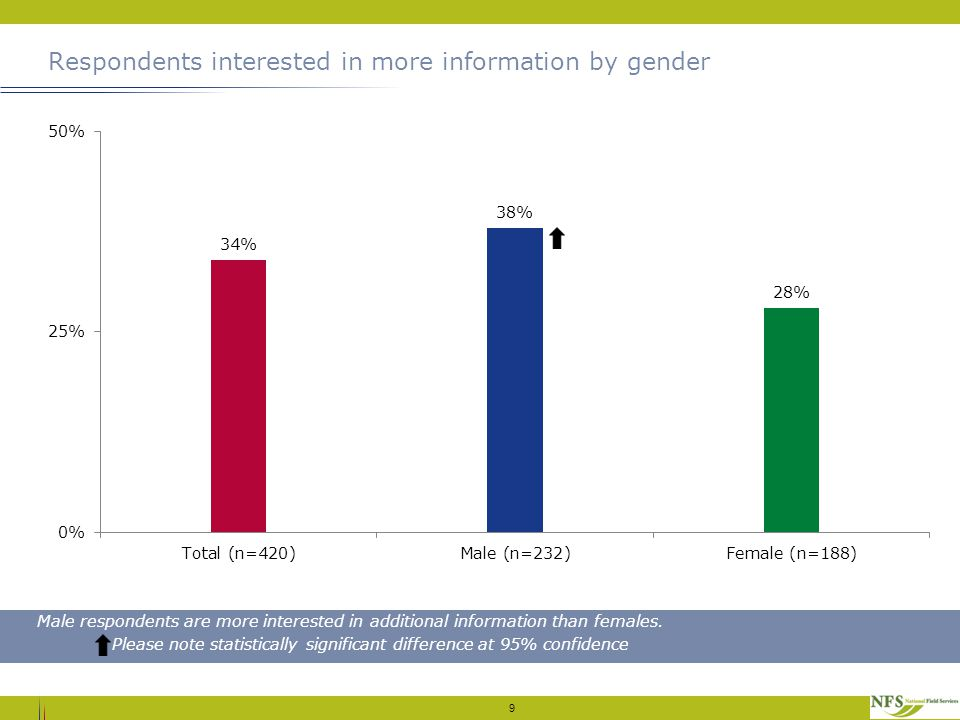 Respondents interested in more information by gender 9 Male respondents are more interested in additional information than females.