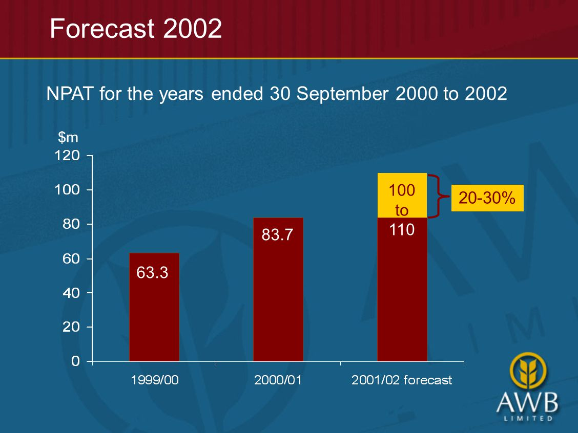 Forecast 2002 $m NPAT for the years ended 30 September 2000 to 2002 63.3 83.7 100 to 110 20-30%
