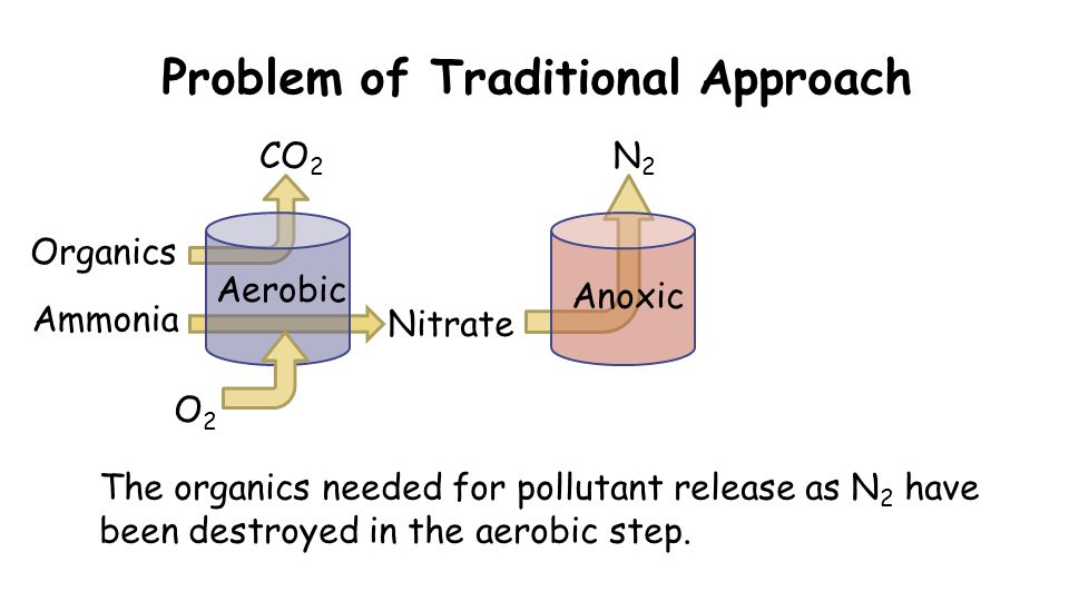 Problem of Traditional Approach O2O2 CO 2 Organics Nitrate The organics needed for pollutant release as N 2 have been destroyed in the aerobic step.
