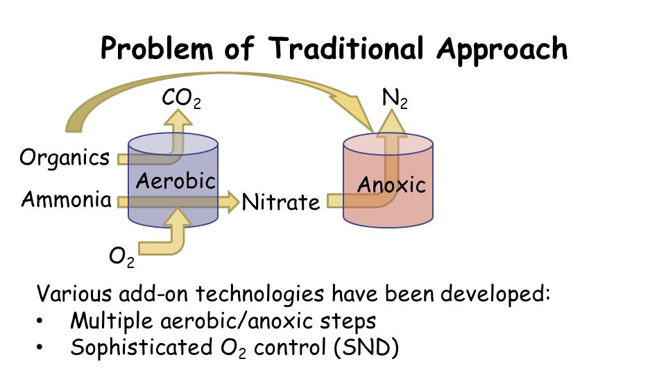 Problem of Traditional Approach O2O2 CO 2 Organics Nitrate Various add-on technologies have been developed: Multiple aerobic/anoxic steps Sophisticated O 2 control (SND) N2N2 Aerobic Anoxic Ammonia